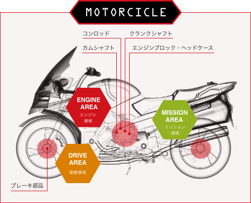 MOTORCICLE